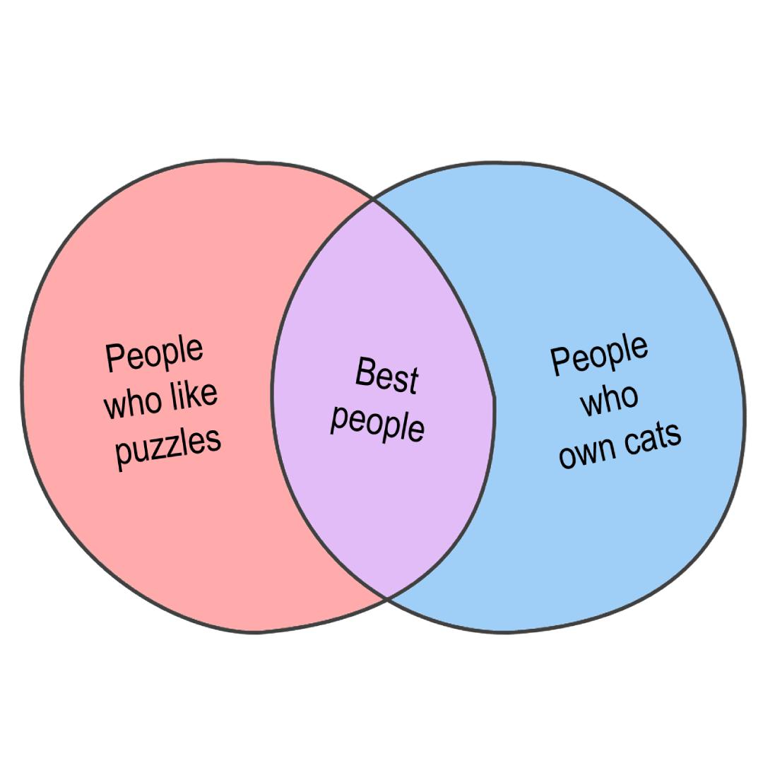 Venn Diagram 1